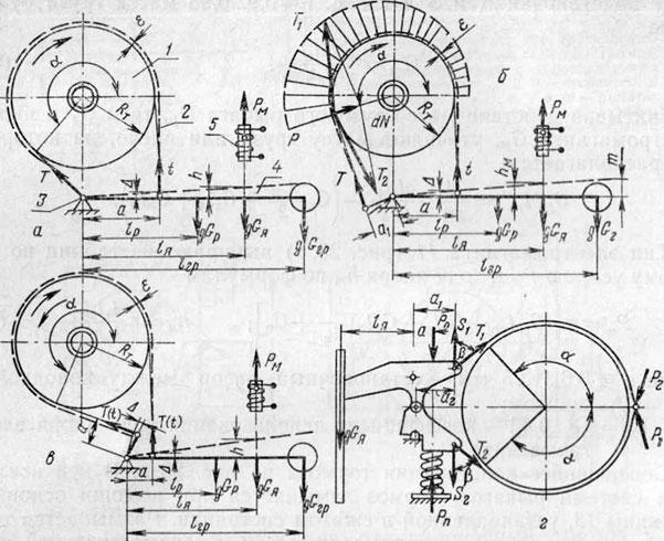 Схемы ленточных тормозов: а