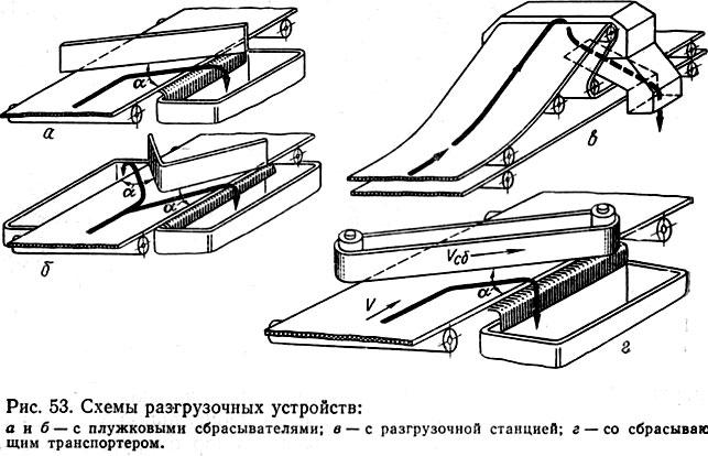 ленточный транспортер