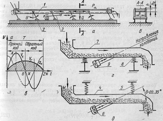 Схемы качающихся конвейеров: а